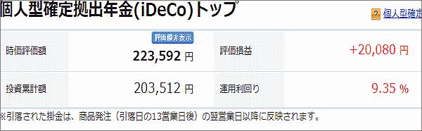 2月1日のiDeCoの損益