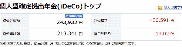 2月25日のiDeCoの損益